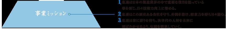 事業ミッション ①私達は日本の製造業界の中で重要な役目を担っていることを信じ、日々技術力向上に努める。 ②私達はこの歴史ある会社を守り、仲間を助け、結束力を持ち日々励む。 ③私達は常に誇りを持ち、次世代の人材を未来に羽ばたかせるよう、伝統を継承していく。